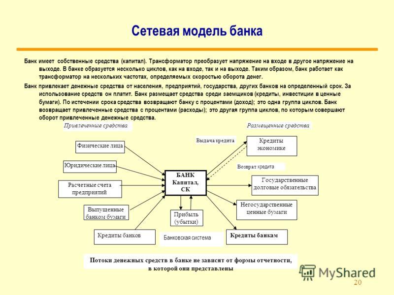 20 Сетевая модель банка Банк имеет собственные средства (капитал). Трансформатор преобразует напряжение на входе в другое напряжение на выходе. В банке образуется несколько циклов, как на входе, так и на выходе. Таким образом, банк работает как транс