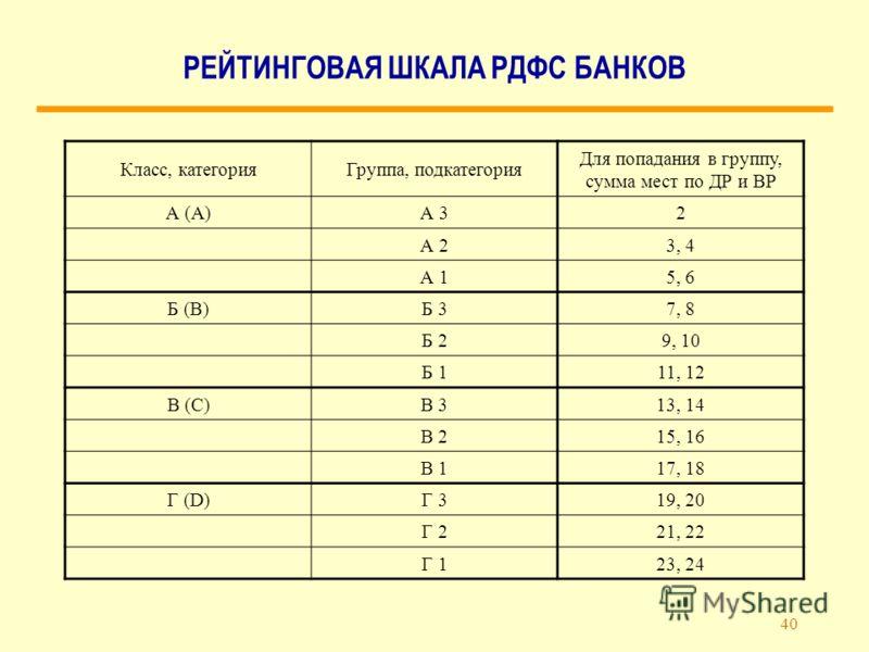 40 РЕЙТИНГОВАЯ ШКАЛА РДФС БАНКОВ Класс, категорияГруппа, подкатегория Для попадания в группу, сумма мест по ДР и ВР А (A)А 32 А 23, 4 А 15, 6 Б (B)Б 37, 8 Б 29, 10 Б 111, 12 В (C)В 313, 14 В 215, 16 В 117, 18 Г (D)Г 319, 20 Г 221, 22 Г 123, 24