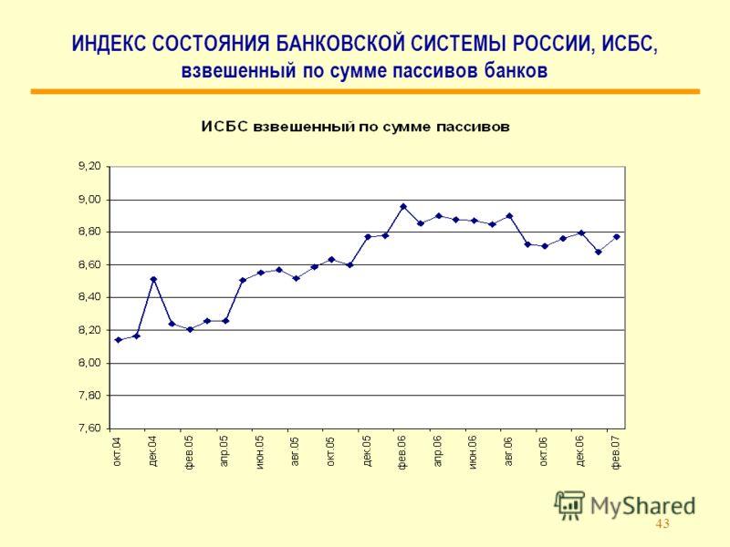43 ИНДЕКС СОСТОЯНИЯ БАНКОВСКОЙ СИСТЕМЫ РОССИИ, ИСБС, взвешенный по сумме пассивов банков