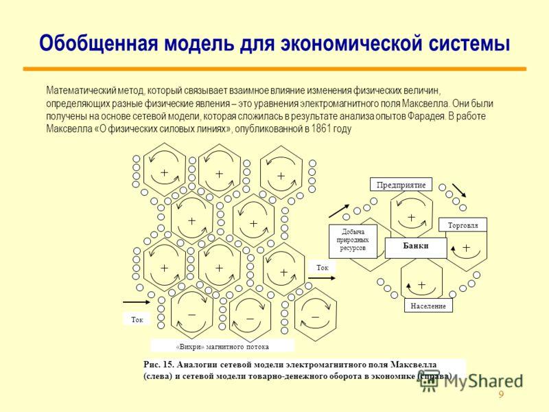 9 Обобщенная модель для экономической системы Математический метод, который связывает взаимное влияние изменения физических величин, определяющих разные физические явления – это уравнения электромагнитного поля Максвелла. Они были получены на основе