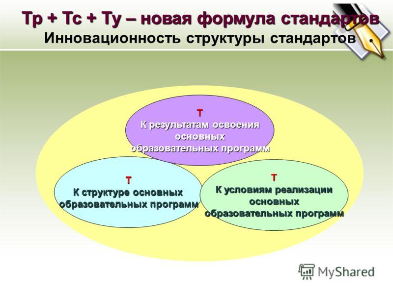 Т К структуре основных образовательных программ Т К результатам освоения основных образовательных программ Т К условиям реализации основных образовательных программ Тр + Тс + Ту – новая формула стандартов Инновационность структуры стандартов