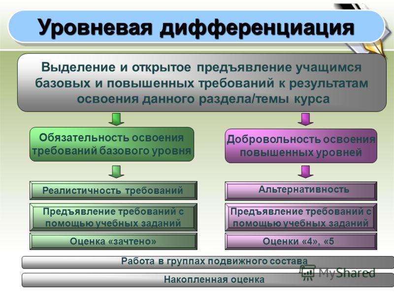 12 Уровневая дифференциация Обязательность освоения требований базового уровня Добровольность освоения повышенных уровней Выделение и открытое предъявление учащимся базовых и повышенных требований к результатам освоения данного раздела/темы курса Реа