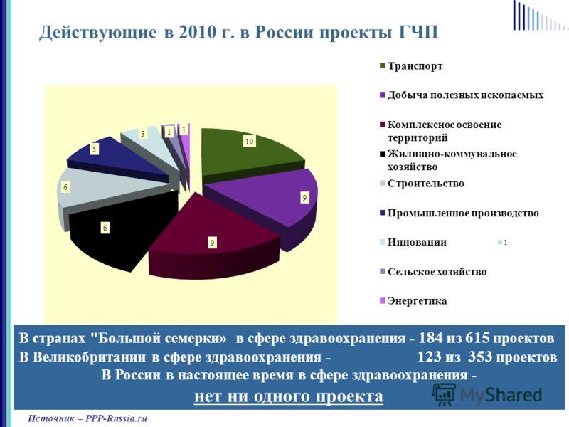 Действующие в 2010 г. в России проекты ГЧП Источник – PPP-Russia.ru В странах