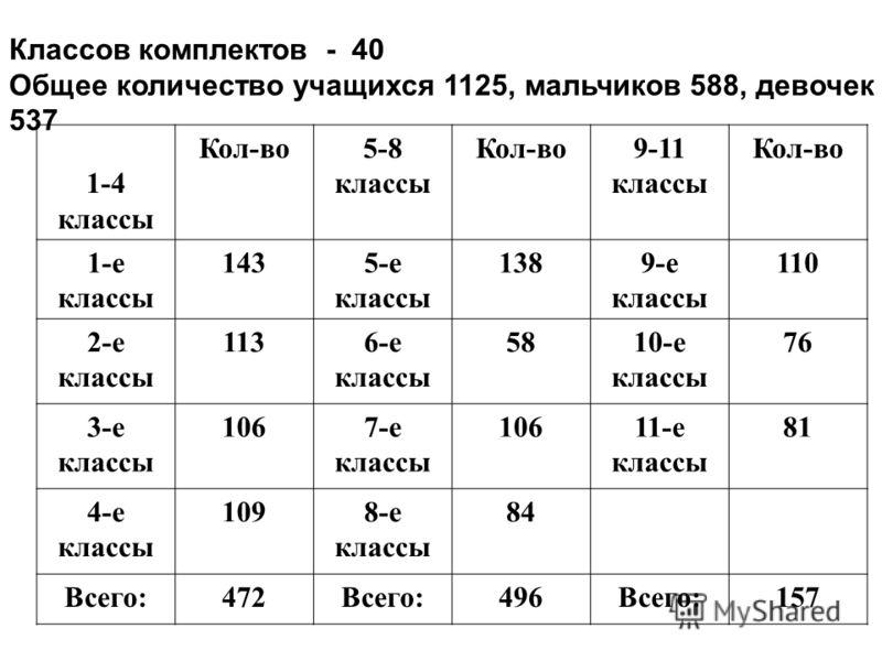 Классов комплектов - 40 Общее количество учащихся 1125, мальчиков 588, девочек 537 1-4 классы Кол-во5-8 классы Кол-во9-11 классы Кол-во 1-е классы 1435-е классы 1389-е классы 110 2-е классы 1136-е классы 5810-е классы 76 3-е классы 1067-е классы 1061