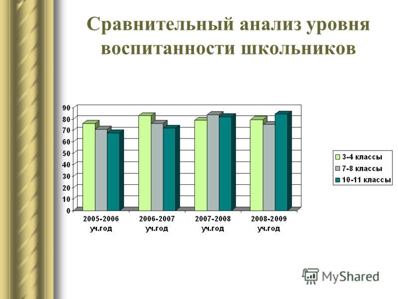 Сравнительный анализ уровня воспитанности школьников