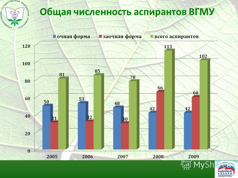 Общая численность аспирантов ВГМУ