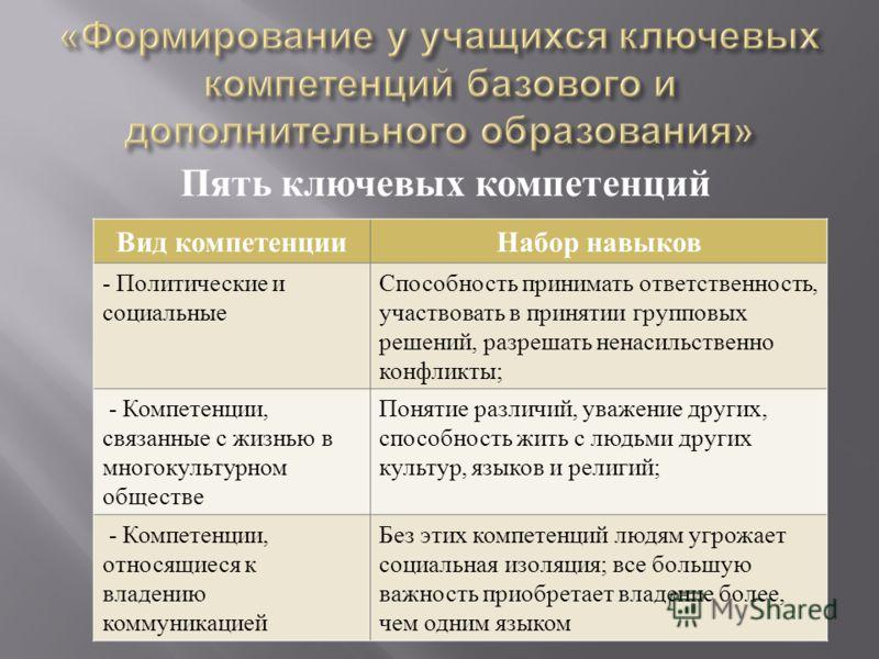 Пять ключевых компетенций Вид компетенцииНабор навыков - Политические и социальные Способность принимать ответственность, участвовать в принятии групповых решений, разрешать ненасильственно конфликты ; - Компетенции, связанные с жизнью в многокультур
