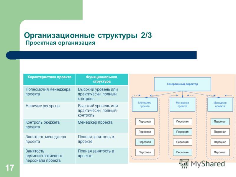 Организационные структуры 2/3 Проектная организация 17 Характеристика проектаФункциональная структура Полномочия менеджера проекта Высокий уровень или практически полный контроль Наличие ресурсовВысокий уровень или практически полный контроль Контрол