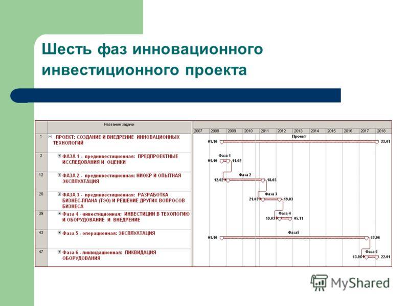 Шесть фаз инновационного инвестиционного проекта