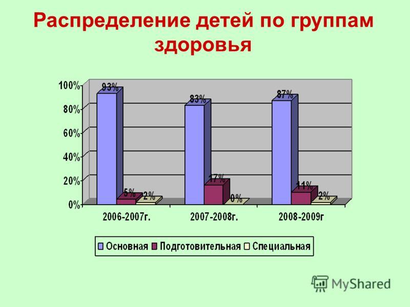 Распределение детей по группам здоровья
