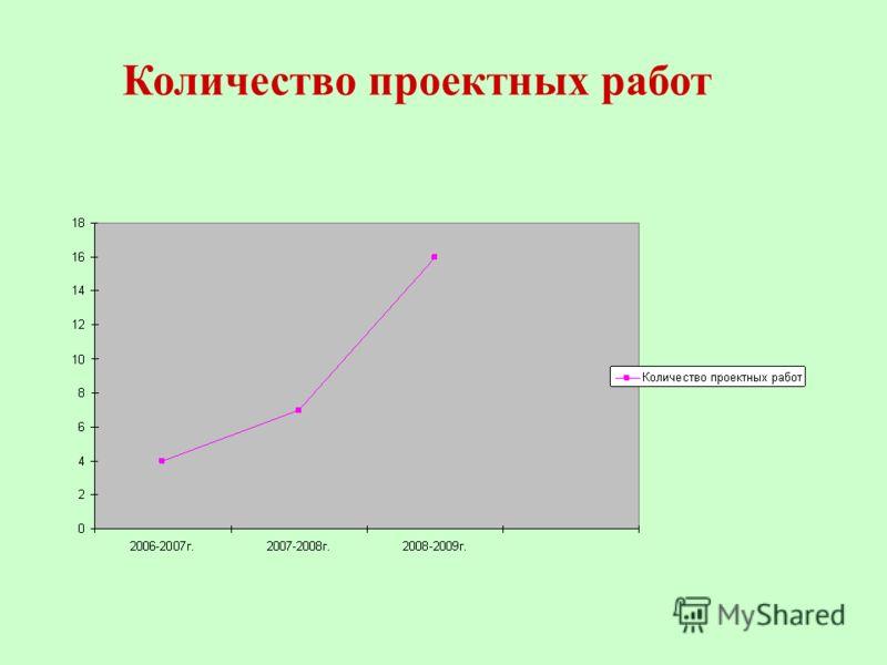 Количество проектных работ