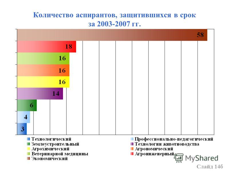 Количество аспирантов, защитившихся в срок за 2003-2007 гг. Слайд 14б