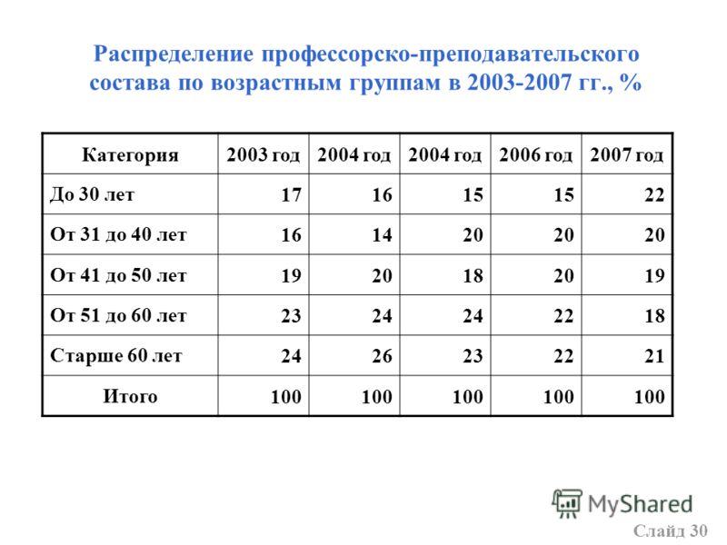 Распределение профессорско-преподавательского состава по возрастным группам в 2003-2007 гг., % Категория2003 год2004 год 2006 год2007 год До 30 лет171615 22 От 31 до 40 лет161420 От 41 до 50 лет1920182019 От 51 до 60 лет2324 2218 Старше 60 лет2426232