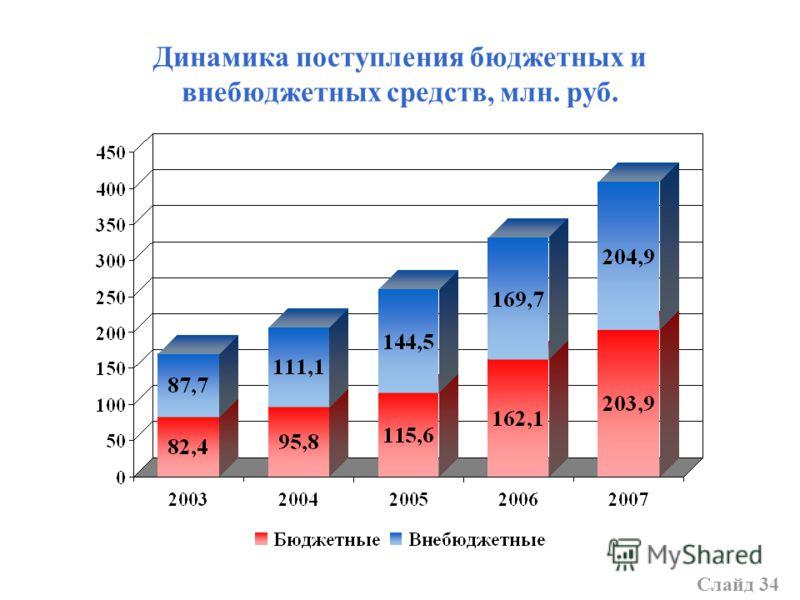 Динамика поступления бюджетных и внебюджетных средств, млн. руб. Слайд 34
