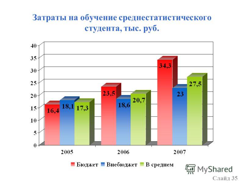 Затраты на обучение среднестатистического студента, тыс. руб. Слайд 35