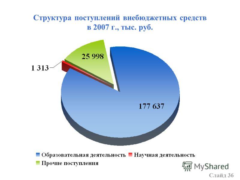 Структура поступлений внебюджетных средств в 2007 г., тыс. руб. Слайд 36