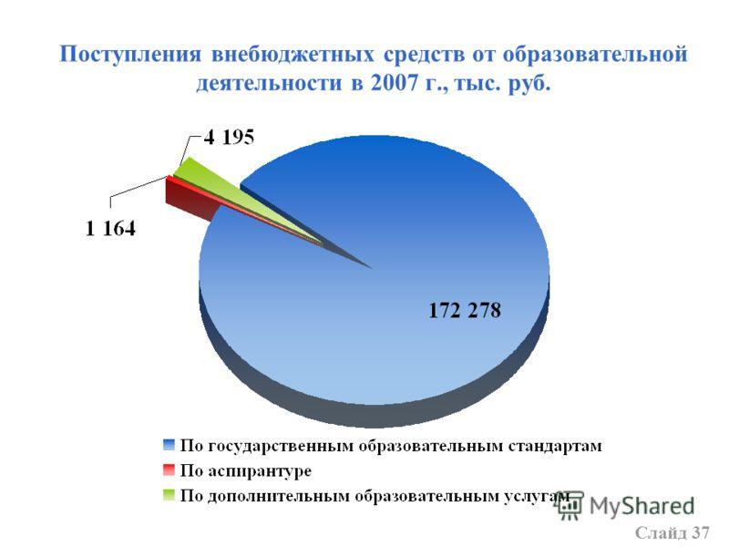 Поступления внебюджетных средств от образовательной деятельности в 2007 г., тыс. руб. Слайд 37