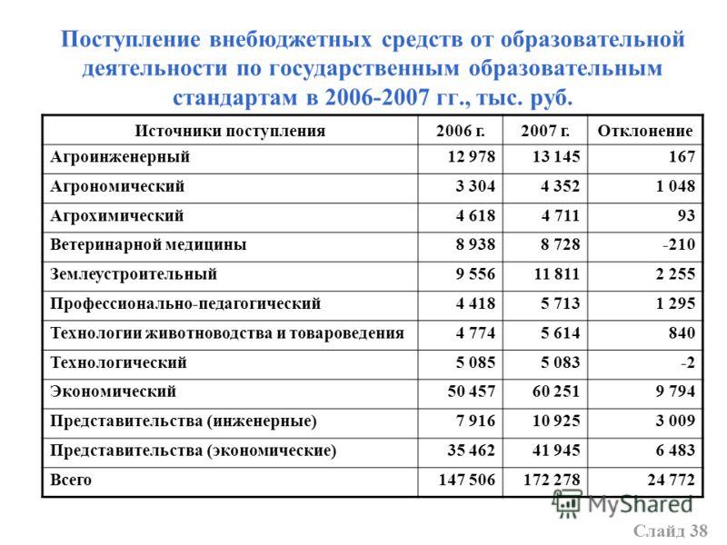 Поступление внебюджетных средств от образовательной деятельности по государственным образовательным стандартам в 2006-2007 гг., тыс. руб. Источники поступления2006 г.2007 г.Отклонение Агроинженерный12 97813 145167 Агрономический3 3044 3521 048 Агрохи