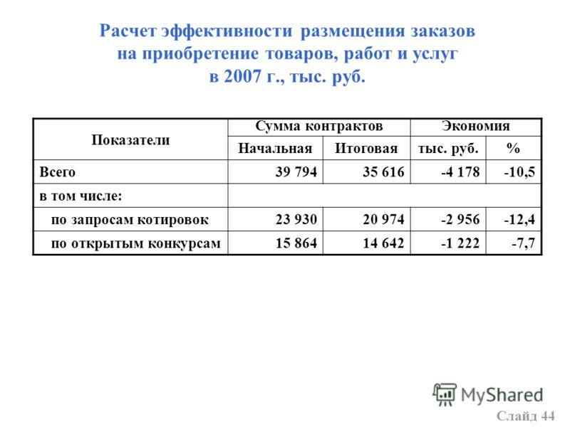 Расчет эффективности размещения заказов на приобретение товаров, работ и услуг в 2007 г., тыс. руб. Показатели Сумма контрактовЭкономия НачальнаяИтоговаятыс. руб.% Всего39 79435 616-4 178-10,5 в том числе: по запросам котировок23 93020 974-2 956-12,4