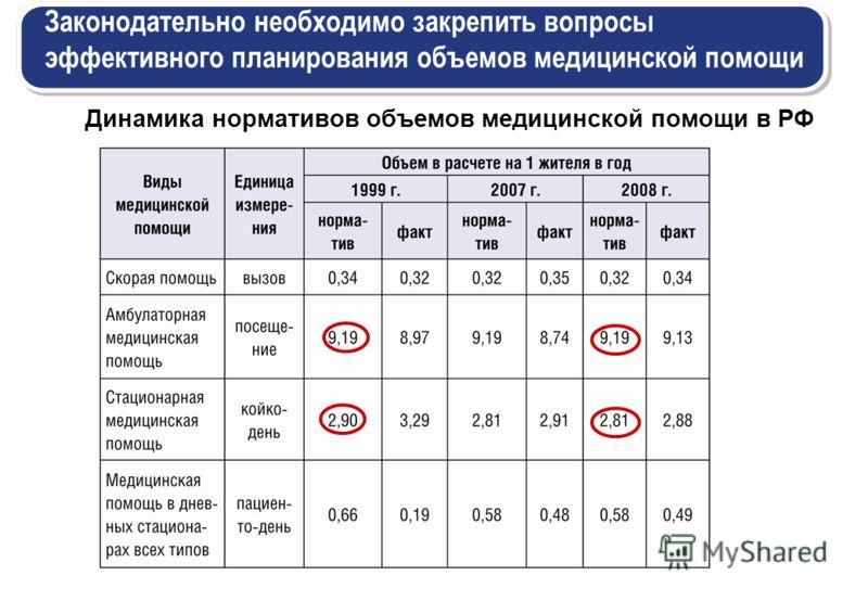Динамика нормативов объемов медицинской помощи в РФ Законодательно необходимо закрепить вопросы эффективного планирования объемов медицинской помощи