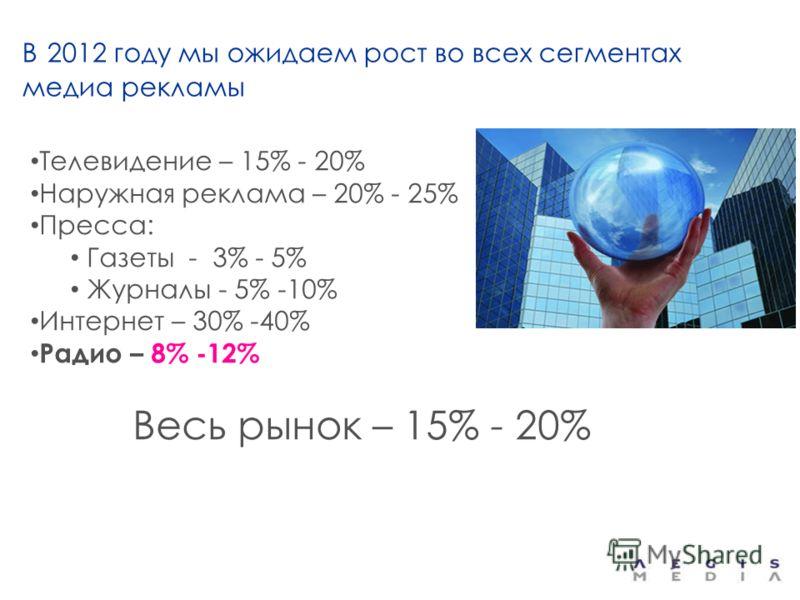 В 2012 году мы ожидаем рост во всех сегментах медиа рекламы Телевидение – 15% - 20% Наружная реклама – 20% - 25% Пресса: Газеты - 3% - 5% Журналы - 5% -10% Интернет – 30% -40% Радио – 8% -12% Весь рынок – 15% - 20%