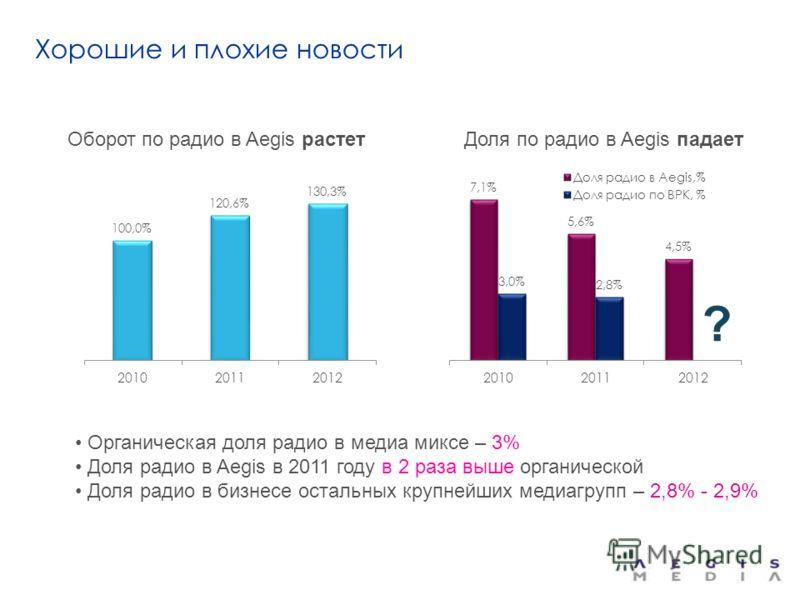 Хорошие и плохие новости Оборот по радио в Aegis растет Доля по радио в Aegis падает Органическая доля радио в медиа миксе – 3% Доля радио в Aegis в 2011 году в 2 раза выше органической Доля радио в бизнесе остальных крупнейших медиагрупп – 2,8% - 2,