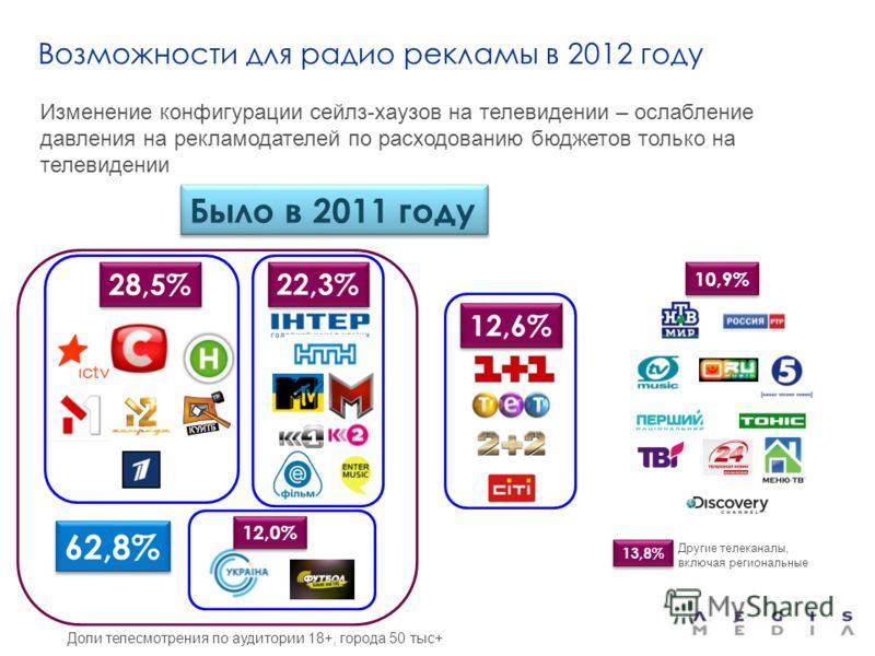 Возможности для радио рекламы в 2012 году Изменение конфигурации сейлз-хаузов на телевидении – ослабление давления на рекламодателей по расходованию бюджетов только на телевидении 22,3% 28,5% 12,0% 12,6% Было в 2011 году 10,9% 13,8% Другие телеканалы