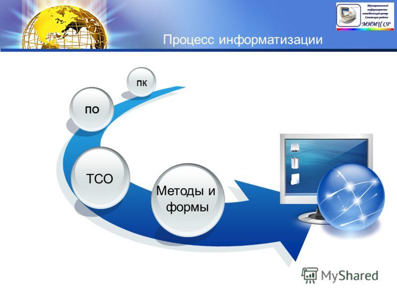 LOGO Методы и формы ТСО ПО ПК Процесс информатизации
