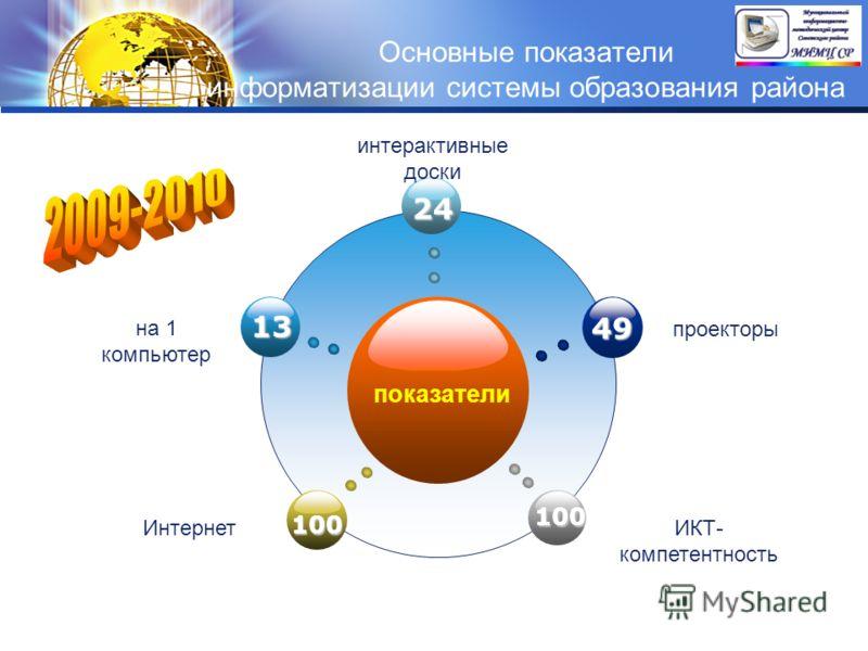 LOGO Основные показатели информатизации системы образования района показатели 24 100 49 100 13 на 1 компьютер интерактивные доски проекторы ИнтернетИКТ- компетентность