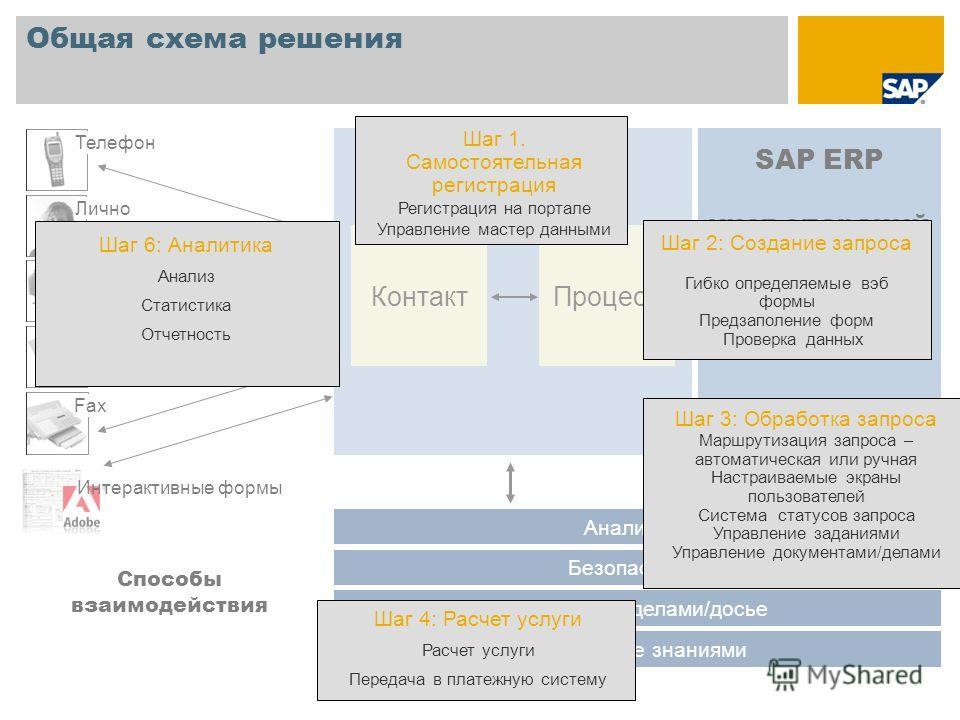 SAP ERP учет операций SAP CRM Контакт Общая схема решения Безопасность Управление делами/досье Управление знаниями Портал Способы взаимодействия Internet Лично E-Mail Fax Телефон Процесс Аналитика Интерактивные формы Шаг 1. Самостоятельная регистраци