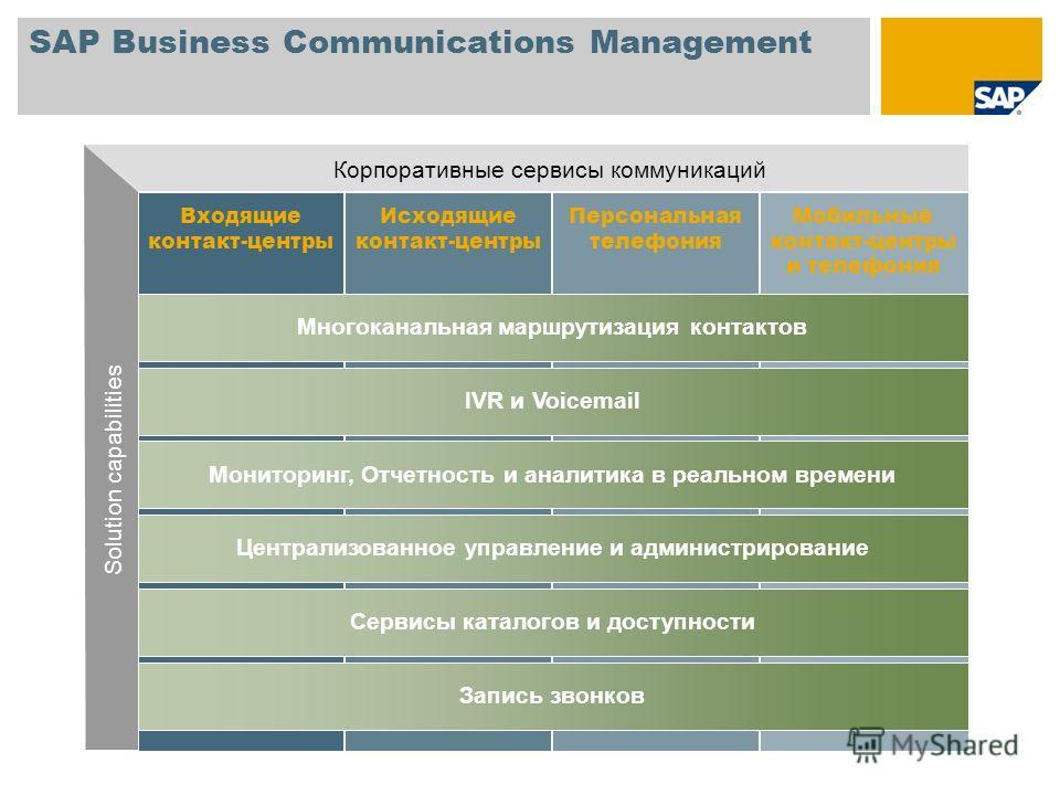 SAP Business Communications Management Входящие контакт-центры Персональная телефония Мобильные контакт-центры и телефония Исходящие контакт-центры Многоканальная маршрутизация контактов IVR и Voicemail Мониторинг, Отчетность и аналитика в реальном в