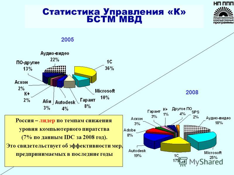 2005 2008 Статистика Управления «К» БСТМ МВД Россия – лидер по темпам снижения уровня компьютерного пиратства (7% по данным IDC за 2008 год). Это свидетельствует об эффективности мер, предпринимаемых в последние годы