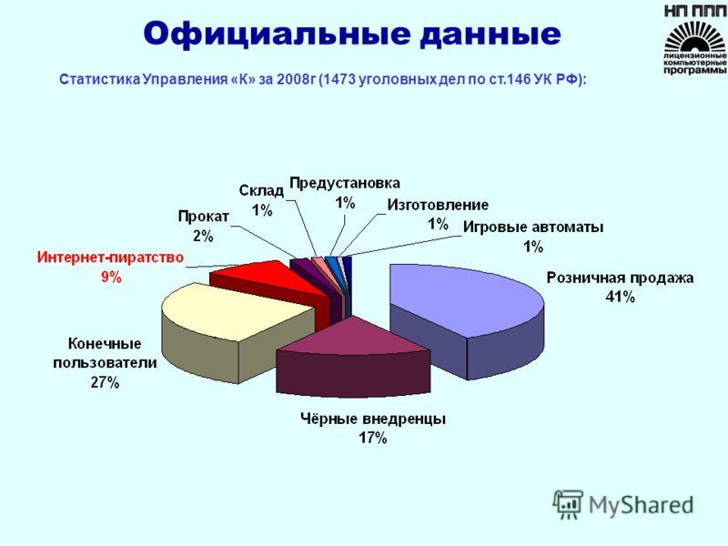Официальные данные Статистика Управления «К» за 2008г (1473 уголовных дел по ст.146 УК РФ):