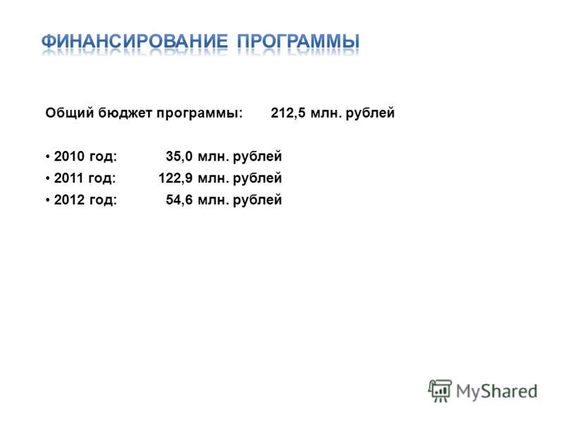 Общий бюджет программы: 212,5 млн. рублей 2010 год: 35,0 млн. рублей 2011 год: 122,9 млн. рублей 2012 год: 54,6 млн. рублей