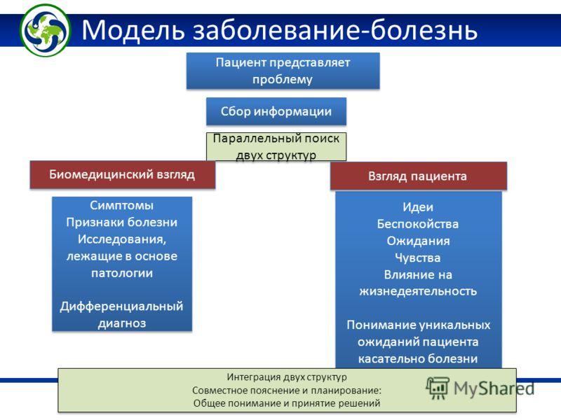 Kazakhstan Health Technology Transfer and Institutional Reform Project Модель заболевание-болезнь Сбор информации Пациент представляет проблему Параллельный поиск двух структур Идеи Беспокойства Ожидания Чувства Влияние на жизнедеятельность Понимание
