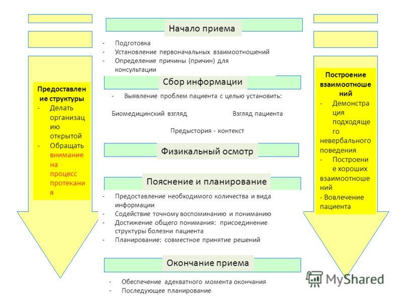 Kazakhstan Health Technology Transfer and Institutional Reform Project Сбор информации Начало приема Пояснение и планирование Физикальный осмотр Окончание приема Построение взаимоотноше ний -Демонстра ция подходяще го невербального поведения -Построе