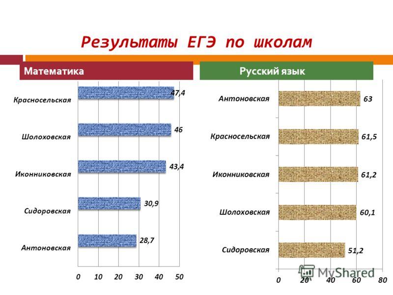 Результаты ЕГЭ по школам Математика Русский язык
