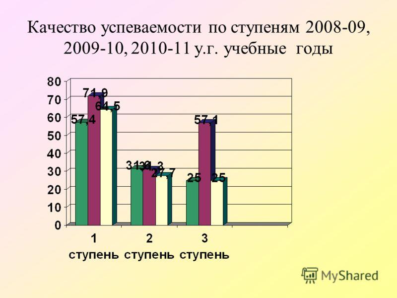 Качество успеваемости по ступеням 2008-09, 2009-10, 2010-11 у.г. учебные годы