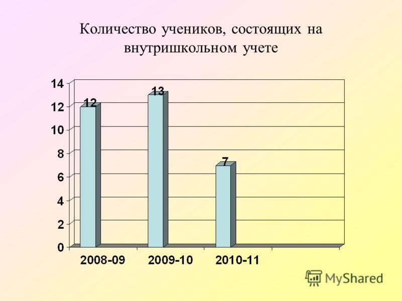 Количество учеников, состоящих на внутришкольном учете