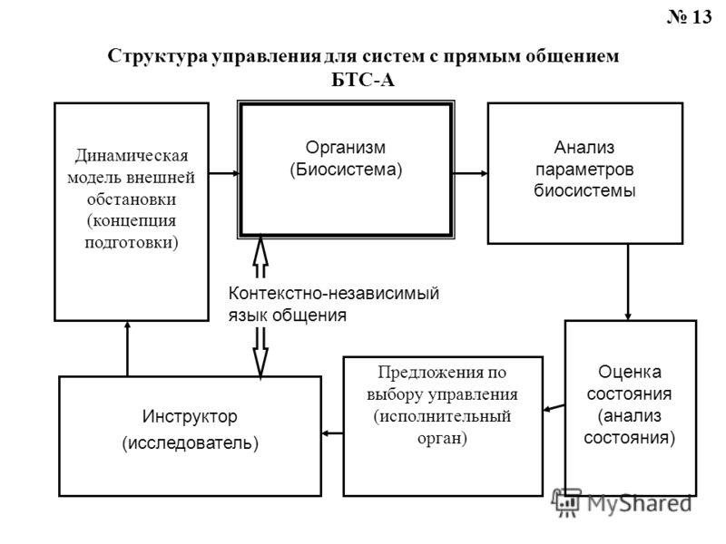 Структура управления для систем с прямым общением БТС-А Динамическая модель внешней обстановки (концепция подготовки) Организм (Биосистема) Анализ параметров биосистемы Оценка состояния (анализ состояния) Предложения по выбору управления (исполнитель