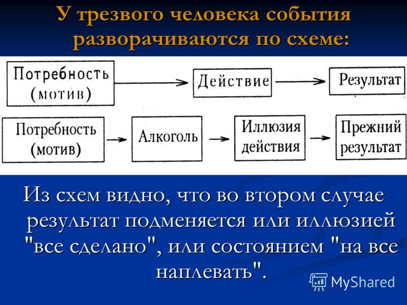 У трезвого человека события разворачиваются по схеме: Из схем видно, что во втором случае результат подменяется или иллюзией все сделано, или состоянием на все наплевать.