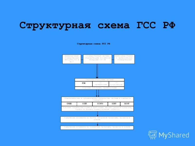 Структурная схема ГСС РФ