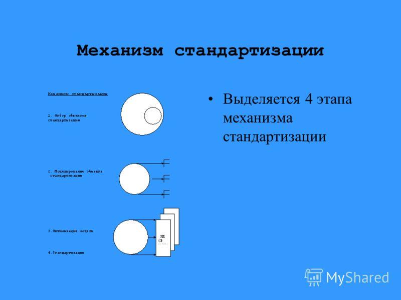 Механизм стандартизации Выделяется 4 этапа механизма стандартизации