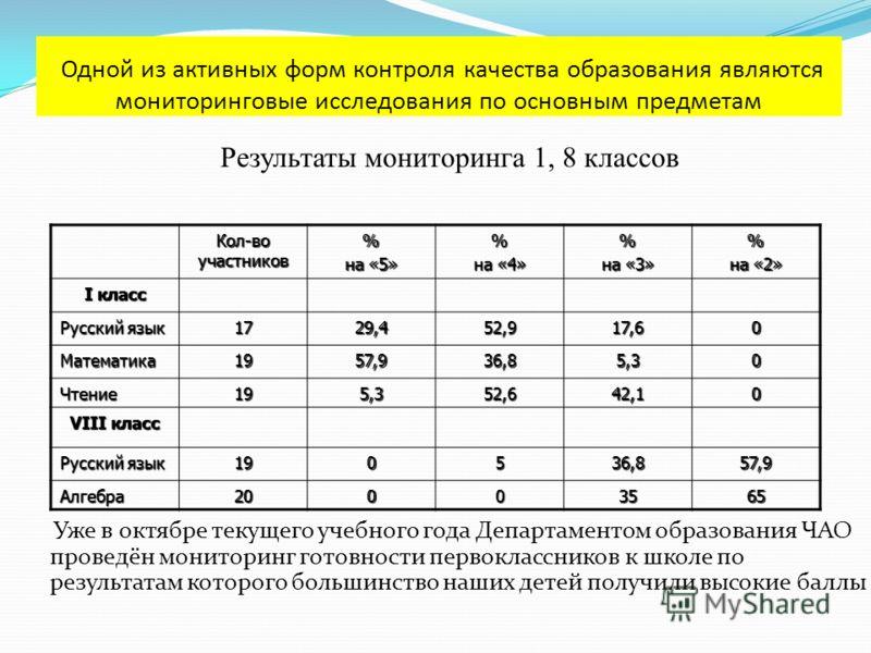 Одной из активных форм контроля качества образования являются мониторинговые исследования по основным предметам Кол-во участников % на «5» % на «4» % на «3» % на «2» I класс Русский язык 1729,452,917,60 Математика1957,936,85,30 Чтение195,352,642,10 V