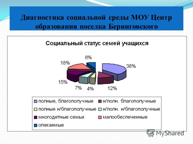 Диагностика социальной среды МОУ Центр образования поселка Беринговского