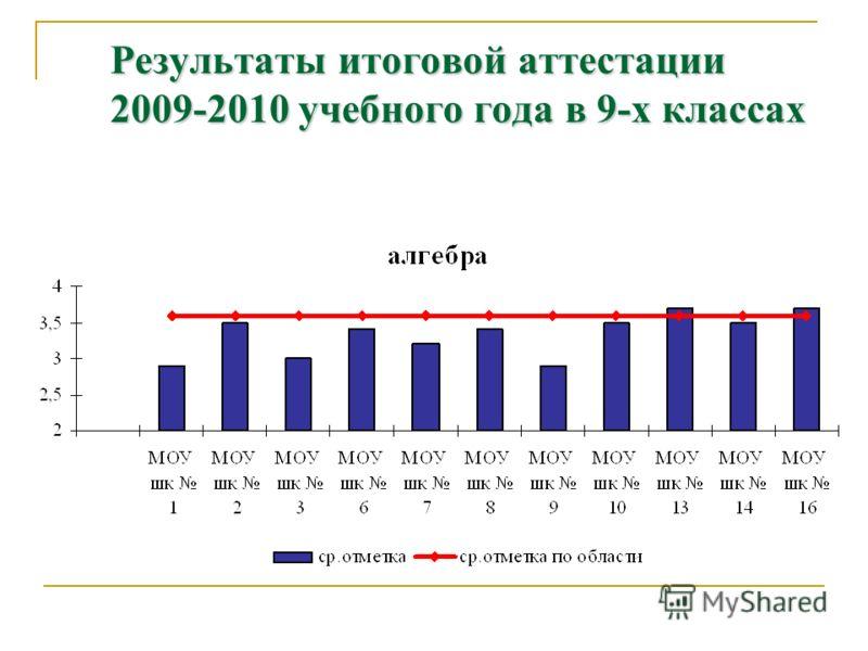 Результаты итоговой аттестации 2009-2010 учебного года в 9-х классах