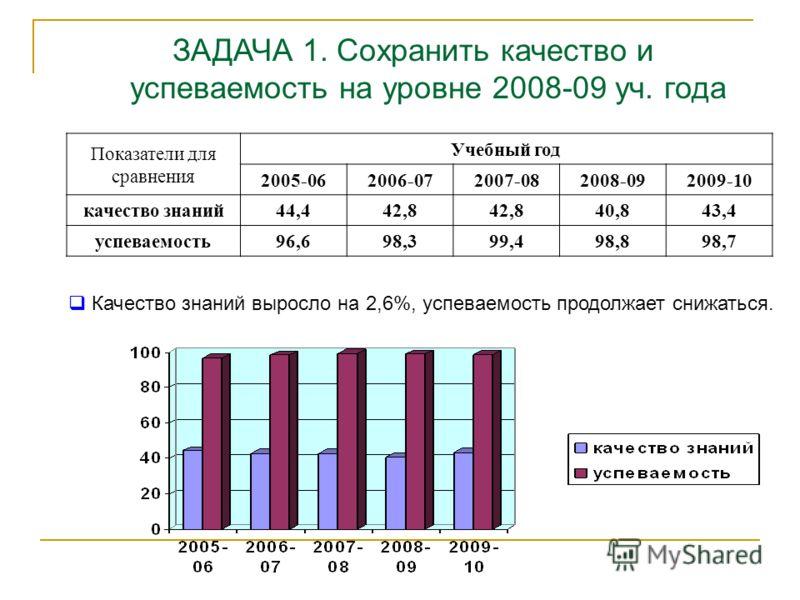 Показатели для сравнения Учебный год 2005-062006-072007-082008-092009-10 качество знаний44,442,8 40,843,4 успеваемость96,698,399,498,898,7 ЗАДАЧА 1. Сохранить качество и успеваемость на уровне 2008-09 уч. года Качество знаний выросло на 2,6%, успевае