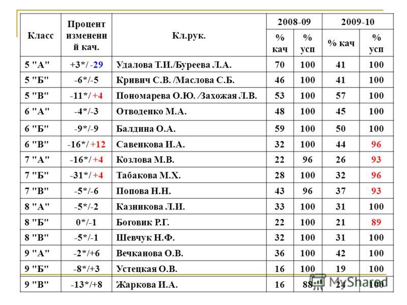 Класс Процент изменени й кач. Кл.рук. 2008-092009-10 % кач % усп % кач % усп 5