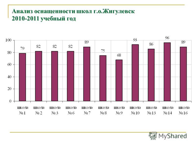 Анализ оснащенности школ г.о.Жигулевск 2010-2011 учебный год