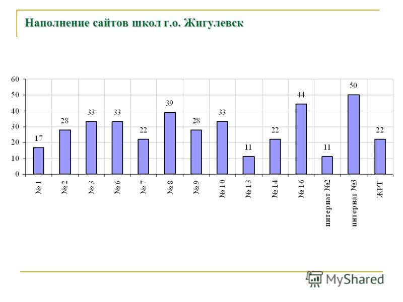 Наполнение сайтов школ г.о. Жигулевск